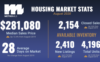 Market Reports: August 2020