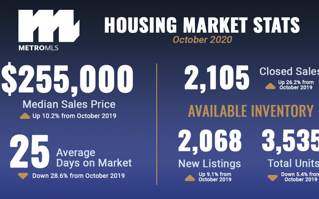 October Market Stats Graphic