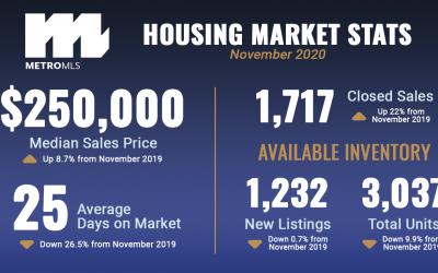 Market Reports: November 2020