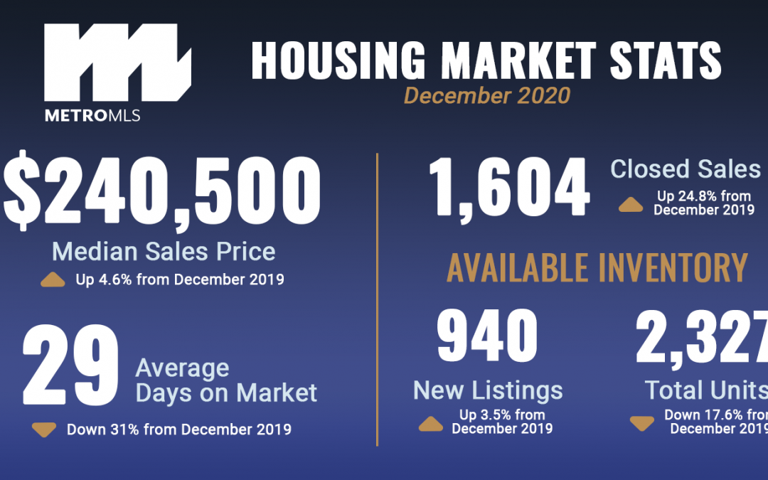 January 2020 Market Stats Graphic