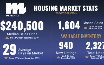 Market Reports: December 2020