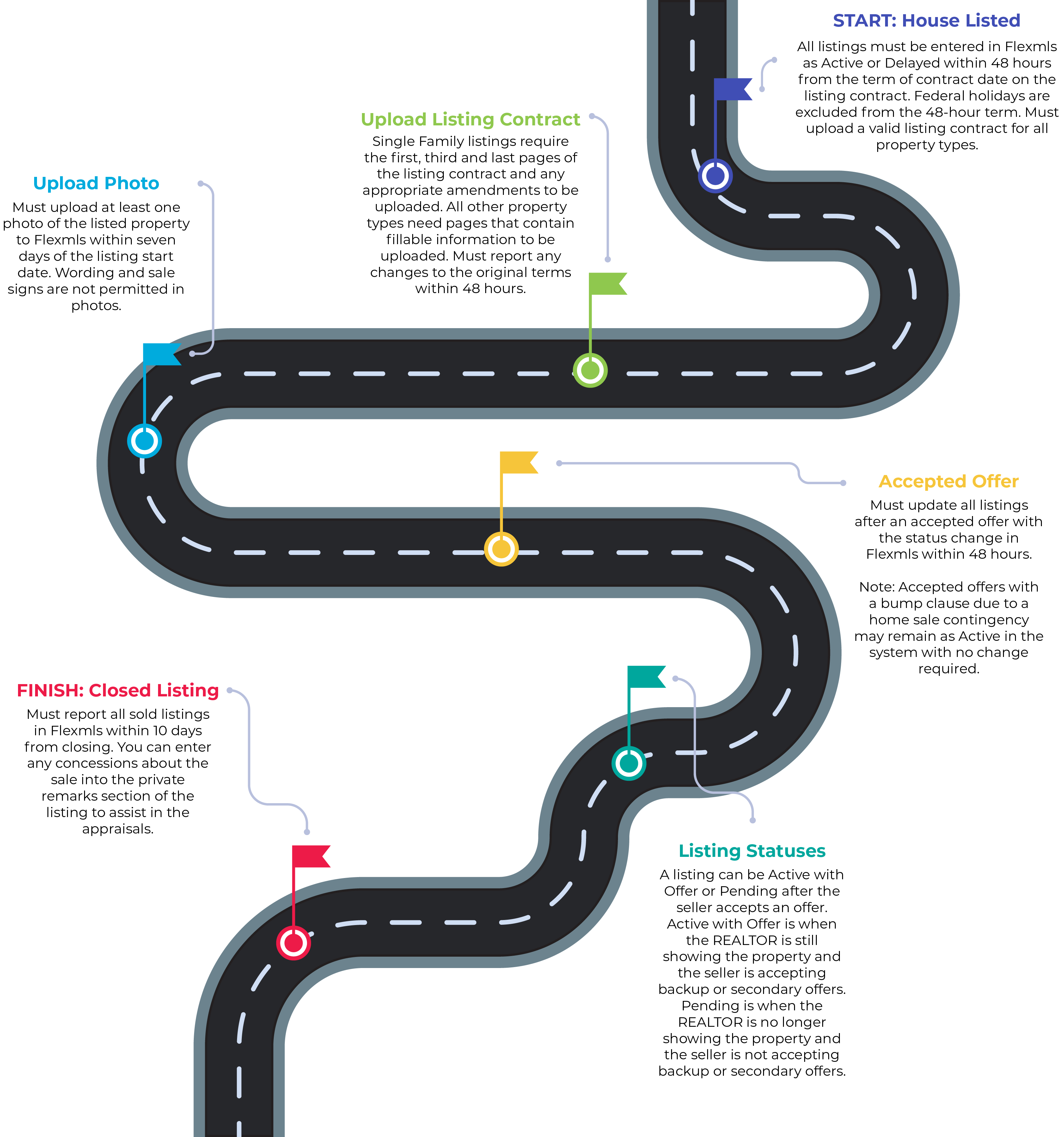 Path of a Successful Listing Graphic