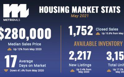 Market Reports: May 2021