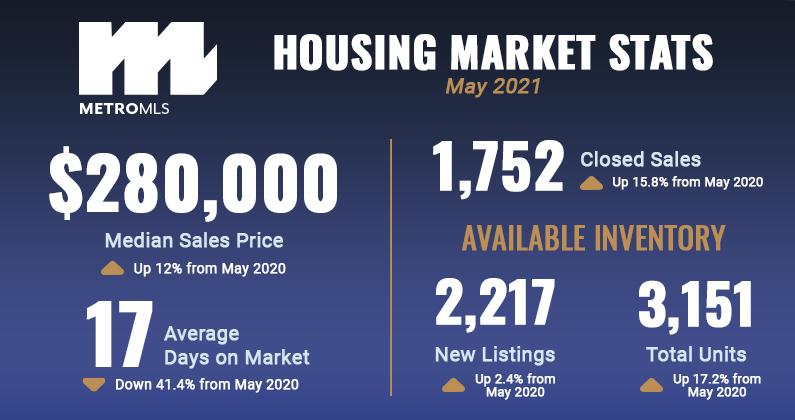 May 2021 Market Stats Graphic