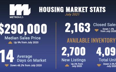 Market Reports: July 2021