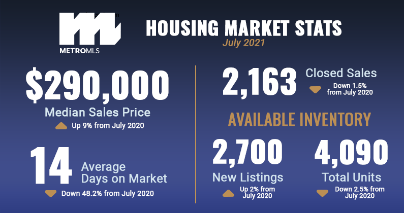 July 2021 Market Stats Graphic