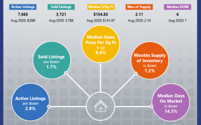 Market Reports: August 2021