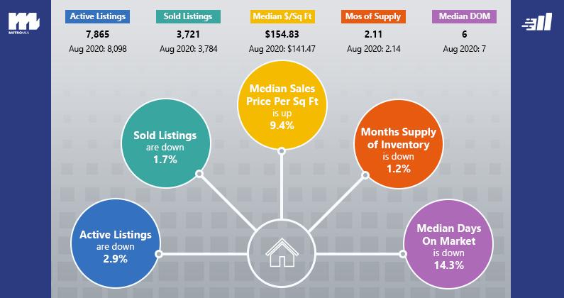 Aug 2021 Market Stats Graphic